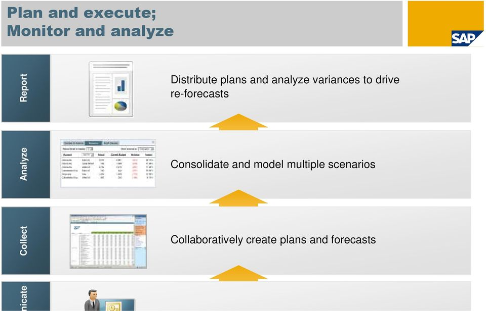 scenarios Collect Collaboratively create plans and forecasts Communicate