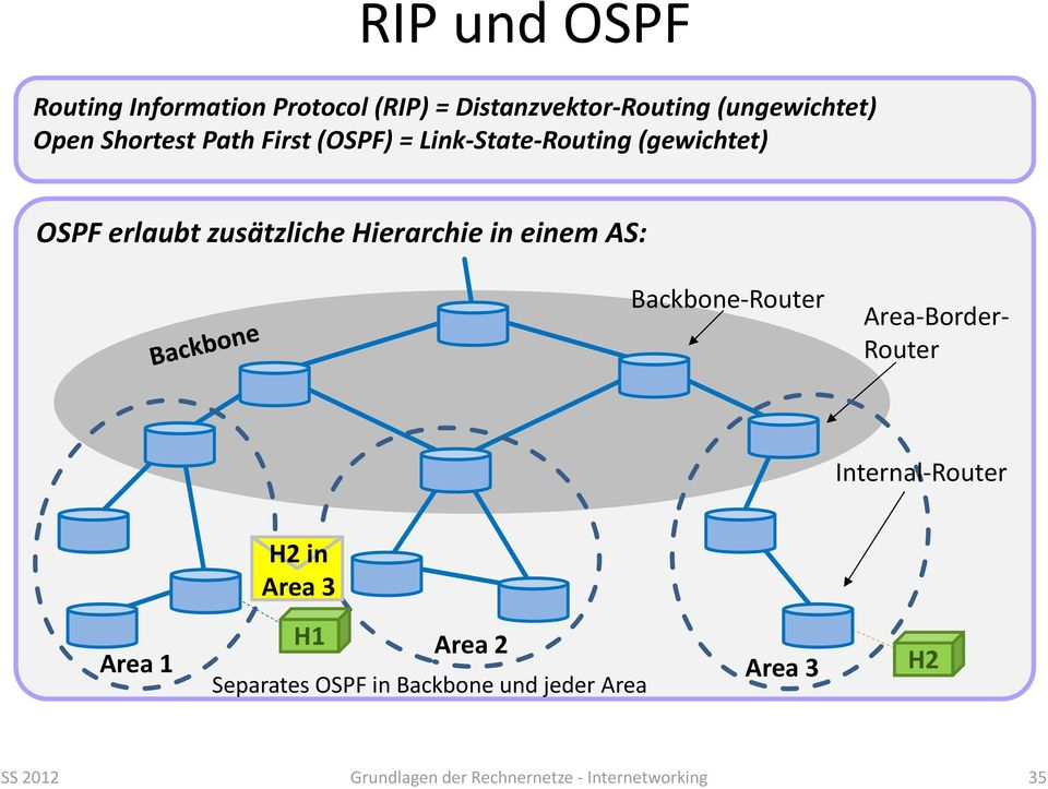 in einem AS: Backbone Router Area Border Router Internal Router H2 in Area 3 Area 1 H1 Area 2