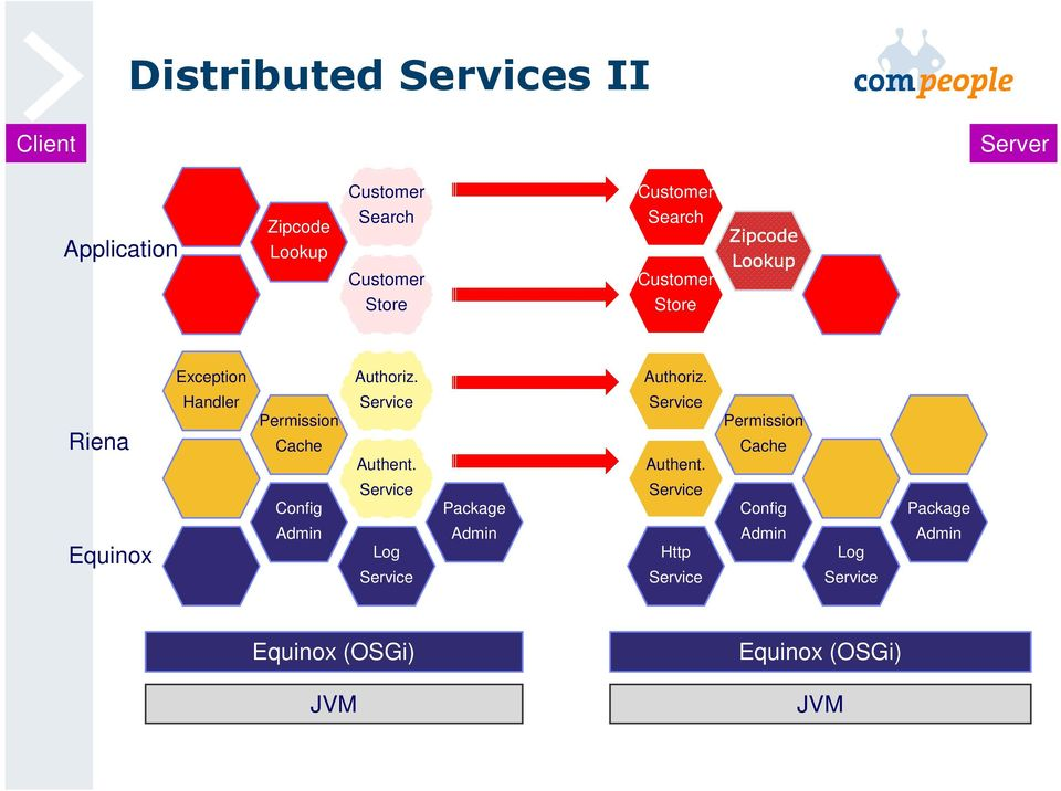 Customer Customer Search Customer Customer Store Application Server Client JVM Equinox (OSGi) Package Admin Service JVM