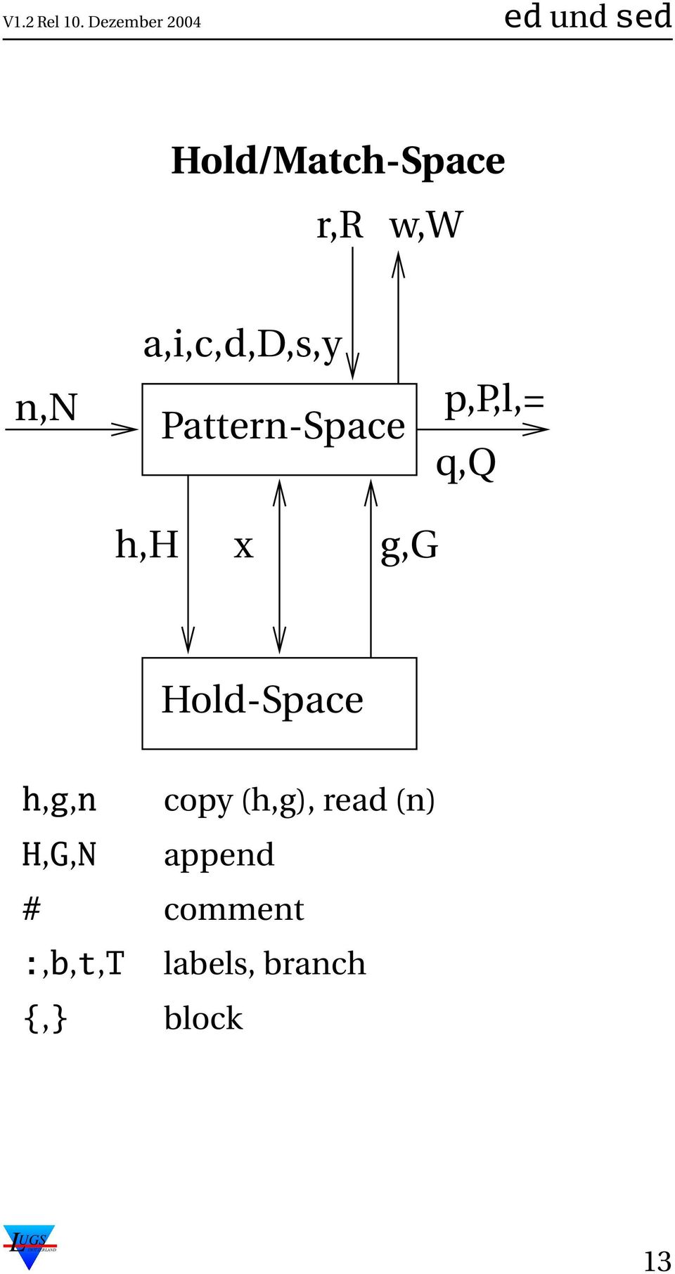 Hold-Space h,g,n copy (h,g), read (n) H,G,N