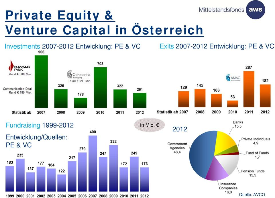 2007-2012 Entwicklung: PE & VC Fundraising