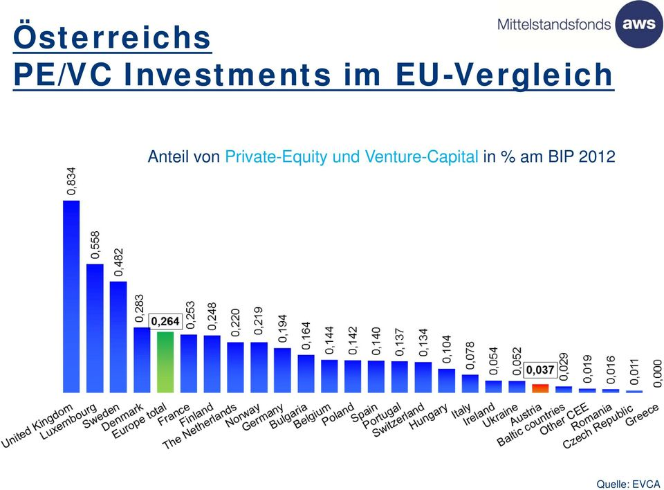 Private-Equity und