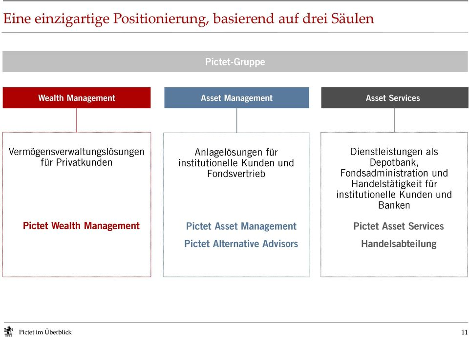 institutionelle Kunden und Fondsvertrieb Pictet Asset Management Pictet Alternative Advisors Dienstleistungen als