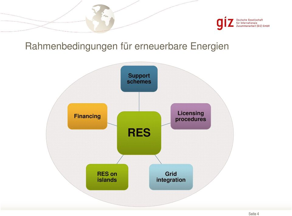 Financing RES Licensing