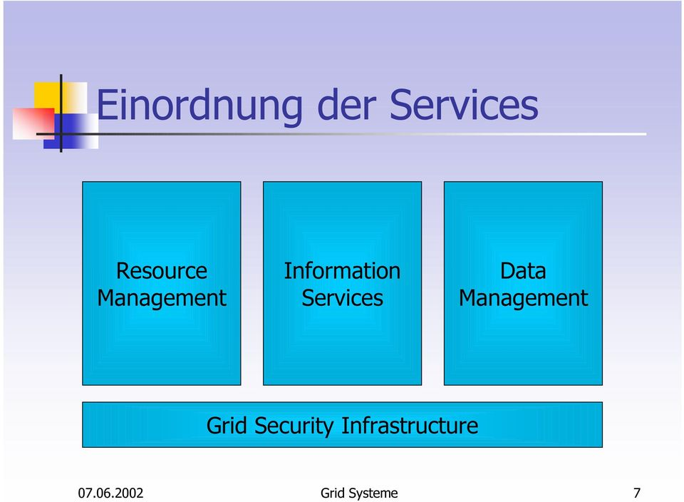 Data Management Grid Security
