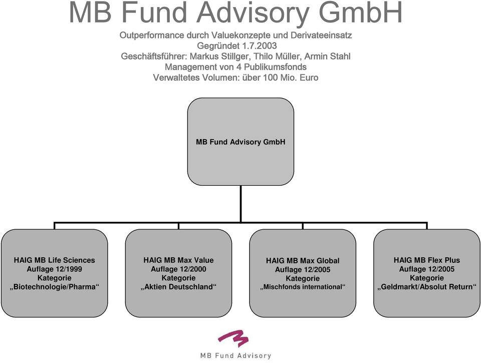 Euro MB Fund Advisory GmbH HAIG MB Life Sciences Auflage 12/1999 Kategorie Biotechnologie/Pharma HAIG MB Max Value Auflage 12/2000