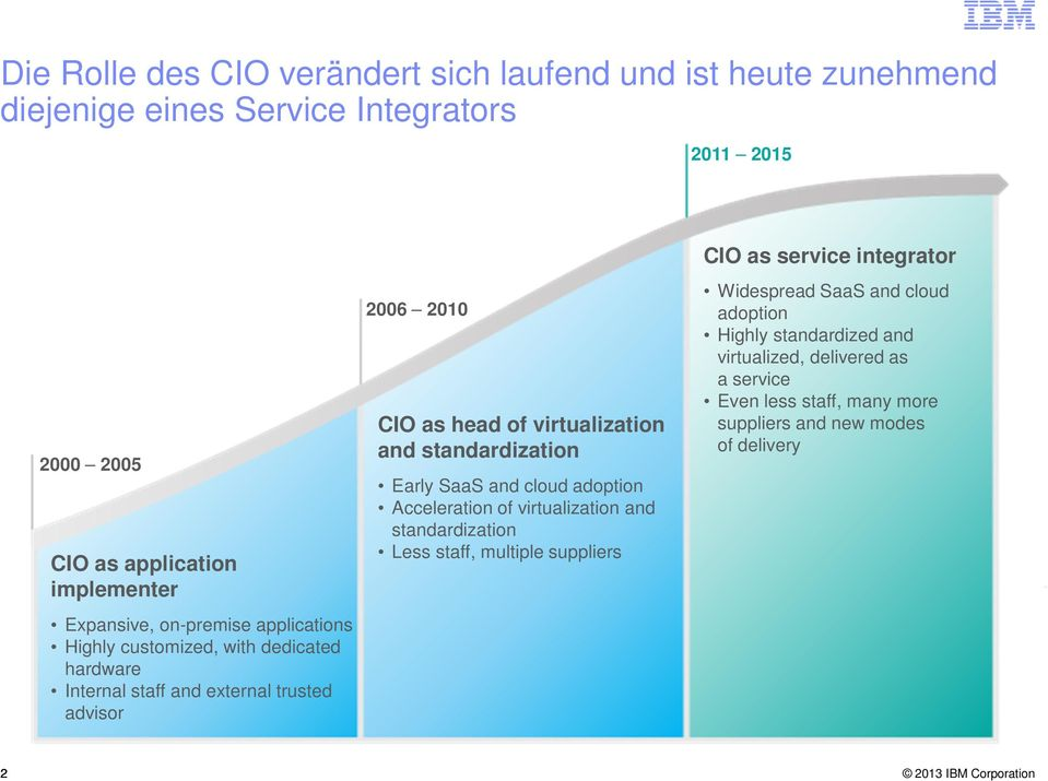 virtualization and standardization Early SaaS and cloud adoption Acceleration of virtualization and standardization Less staff, multiple suppliers CIO as