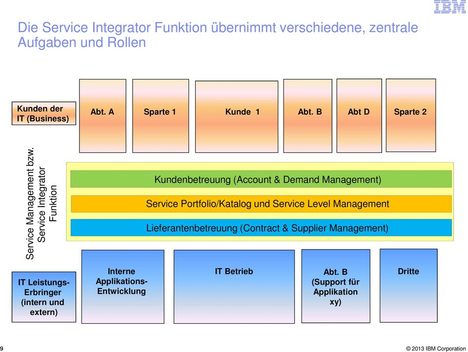 Service Integrator Funktion Kundenbetreuung (Account & Demand Management) Service Portfolio/Katalog und Service Level