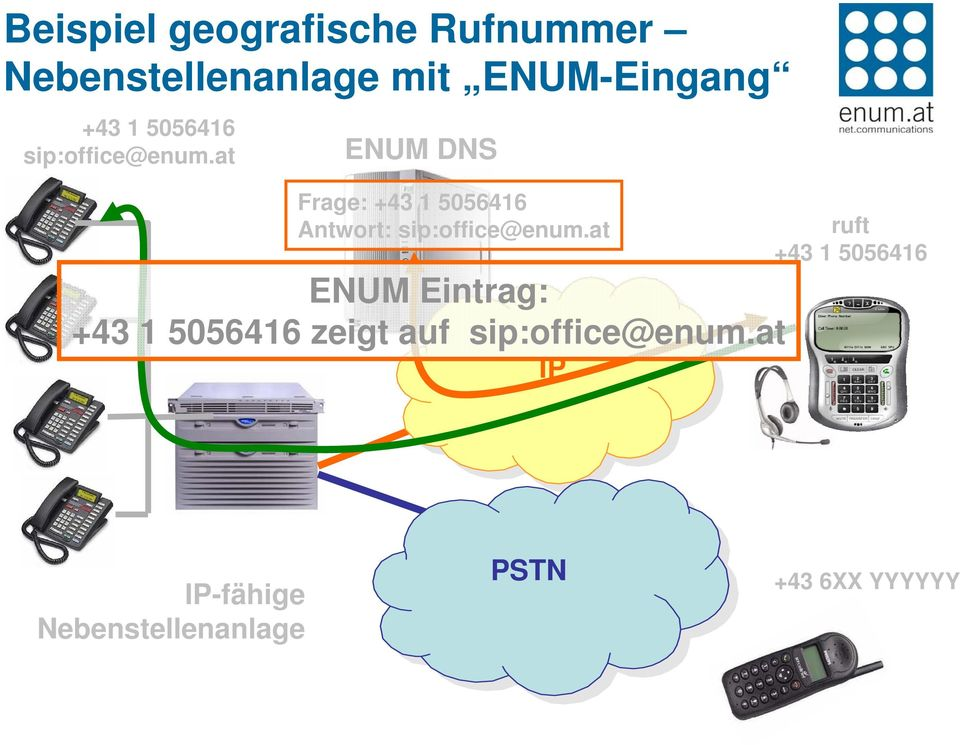 at ENUM DNS Frage: +43 1 5056416 Antwort: sip:office@enum.
