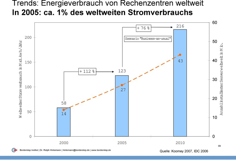 "kwh/jahr 200 150 100 50 58 14 + 112 % 123 27 Szenario ""Business-as-usual"" 43 50 40"