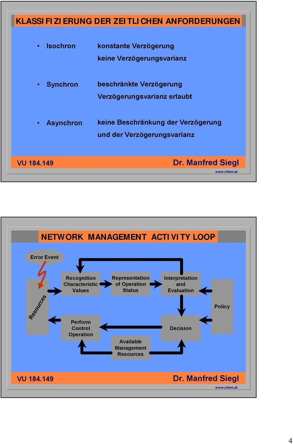 Verzögerungsvarianz NETWORK MANAGEMENT ACTIVITY LOOP Error Event Resources Recognition Characteristic Values