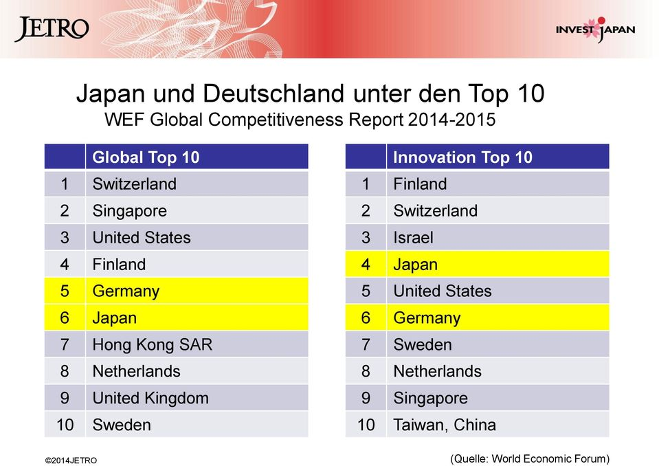 United Kingdom 10 Sweden Innovation Top 10 1 Finland 2 Switzerland 3 Israel 4 Japan 5 United States
