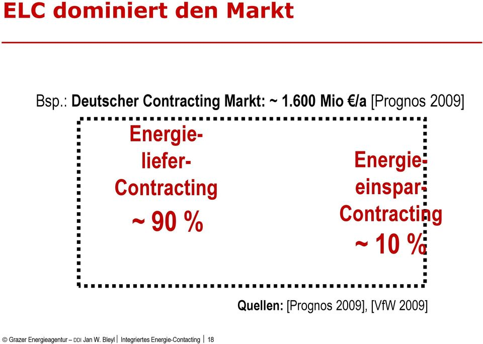 600 Mio /a [Prognos 2009] ~ 90 % Energie- liefer- Contracting