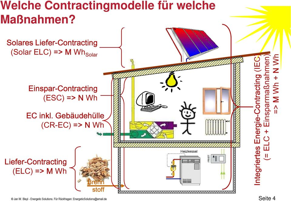 inkl. Gebäudehülle (CR-EC) => N Wh Liefer-Contracting (ELC) => M Wh Brenn stoff Jan W.