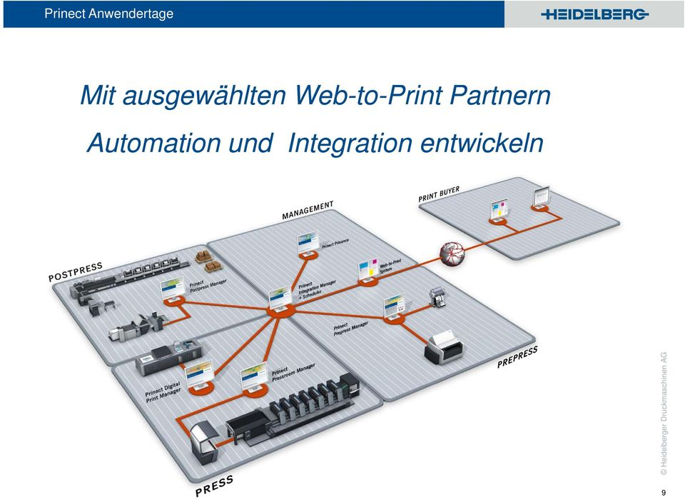Automation und Integration