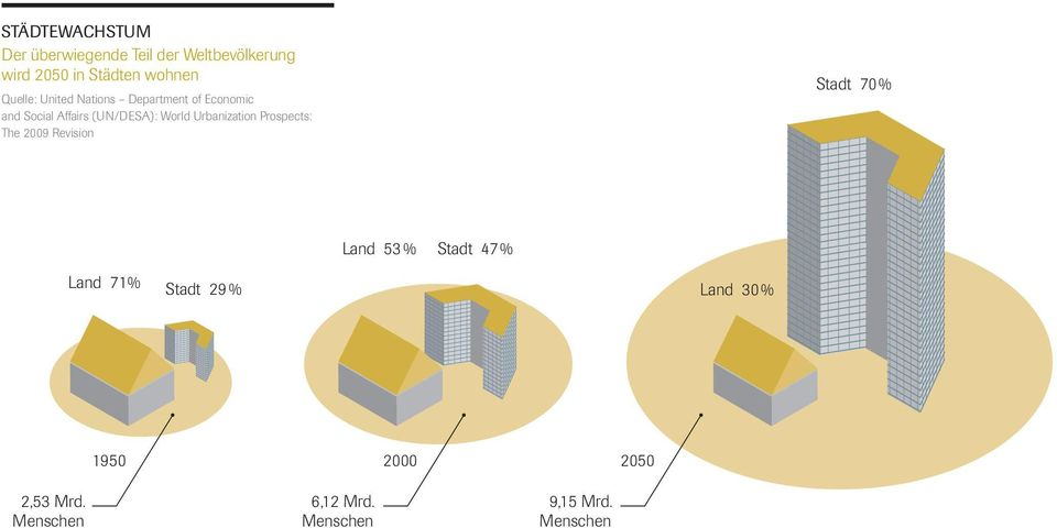 (UN/DESA): World Urbanization Prospects: The 2009 Revision Stadt 70% Land 71%