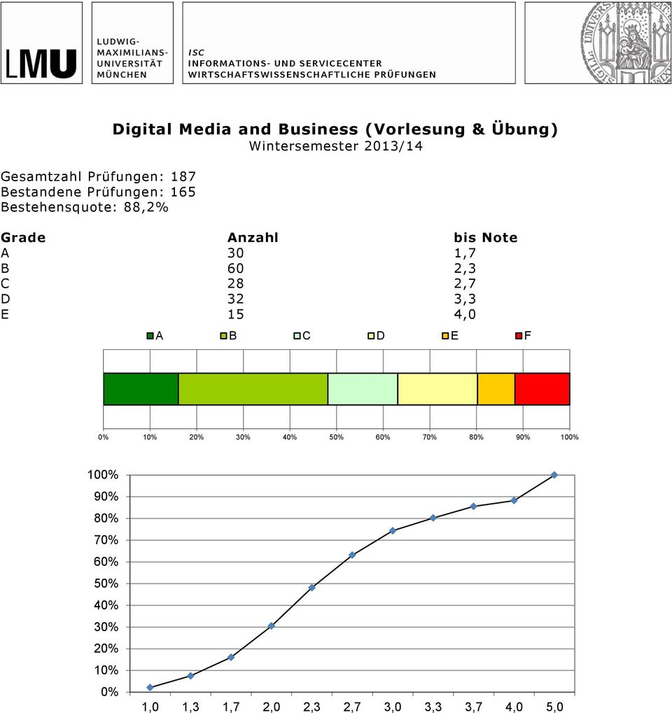 Media and Business (Vorlesung & Übung) A 30