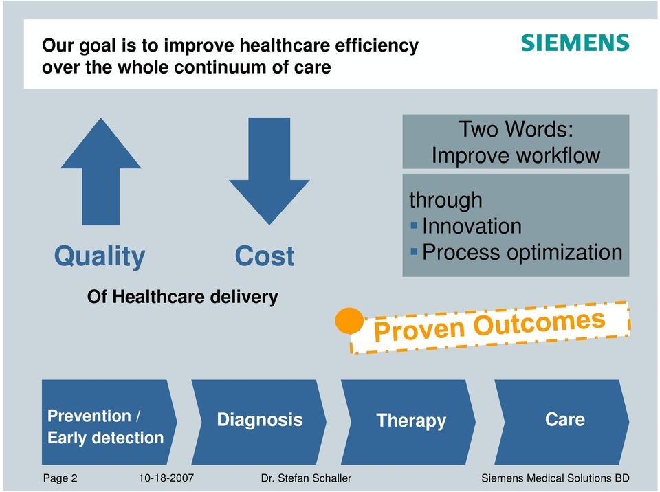 Innovation Process optimization Of Healthcare delivery Prevention /
