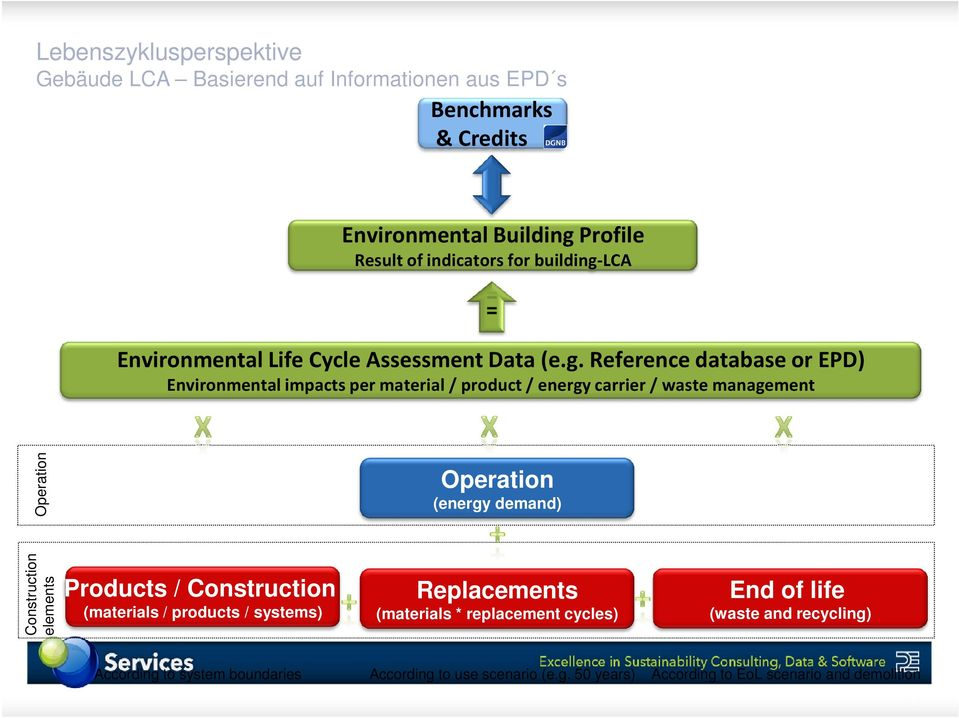 lca Environmental Life Cycle Assessment Data (e.g.