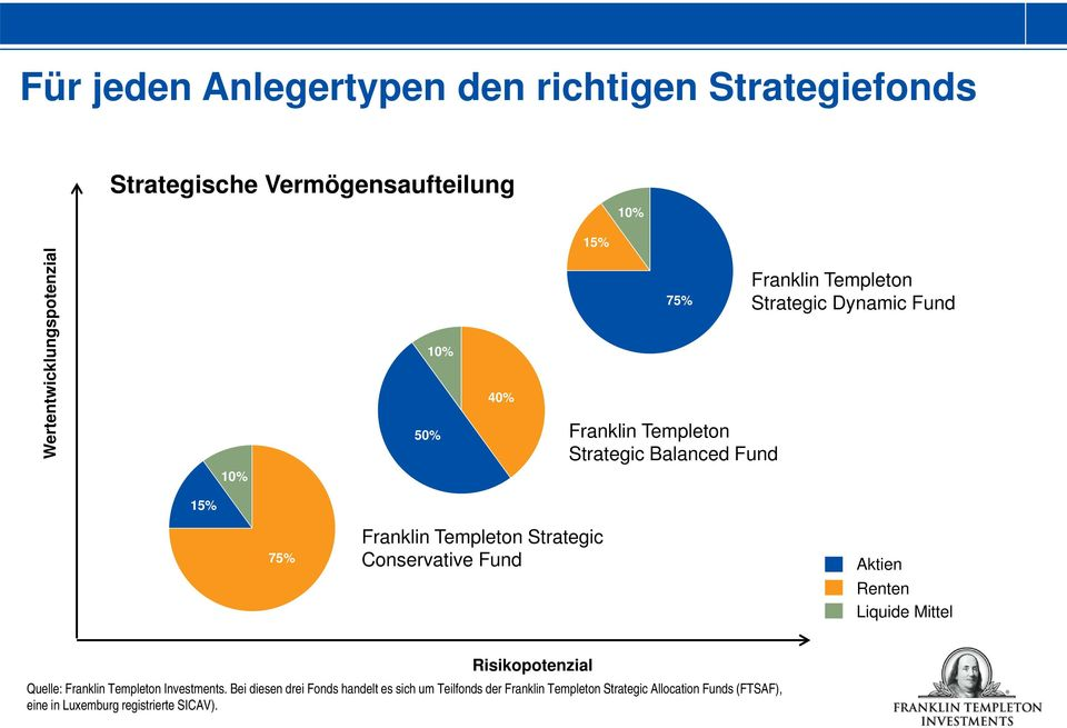 Conservative Fund Aktien Renten Liquide Mittel Quelle: Franklin Templeton Investments.