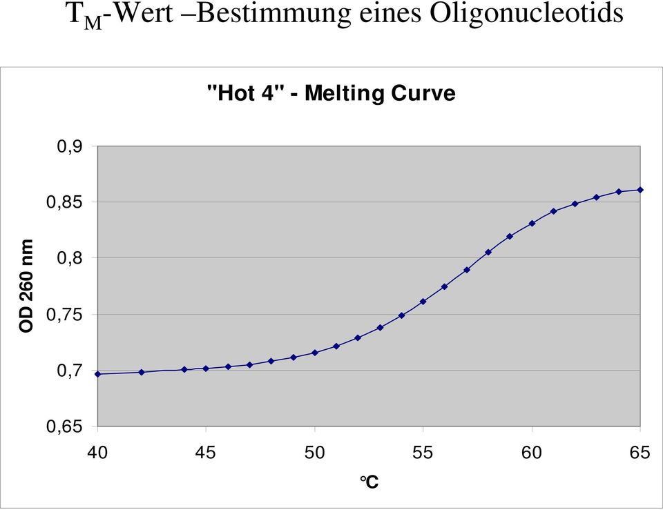 Melting Curve 0,9 0,85 OD 260