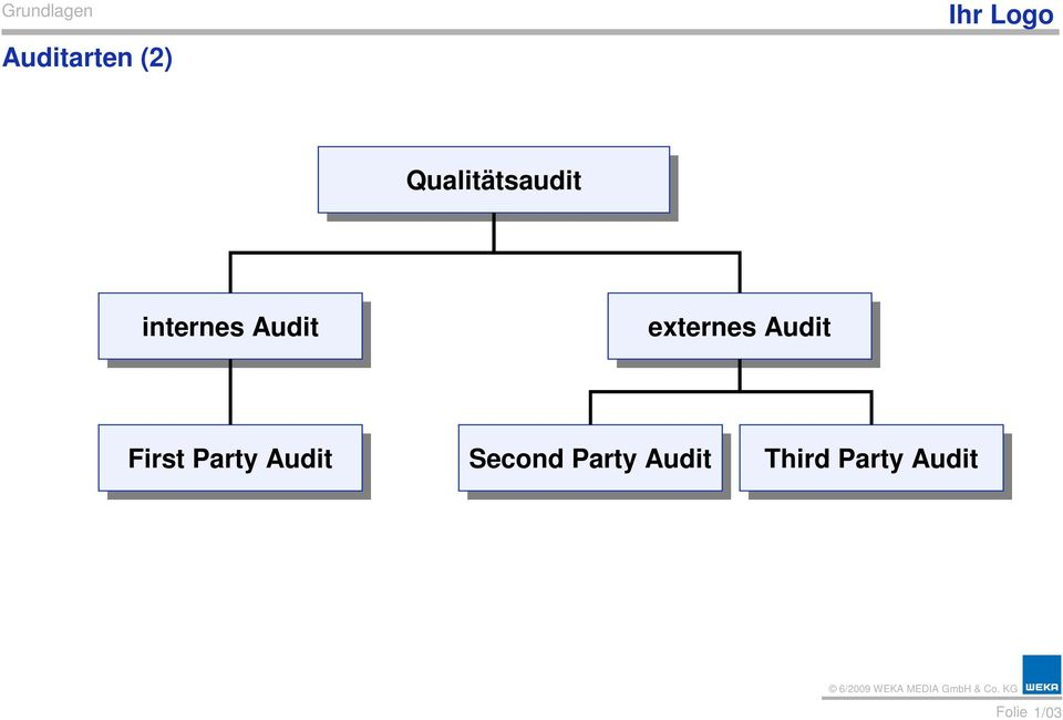 First Party Party Audit Audit Second Party Party