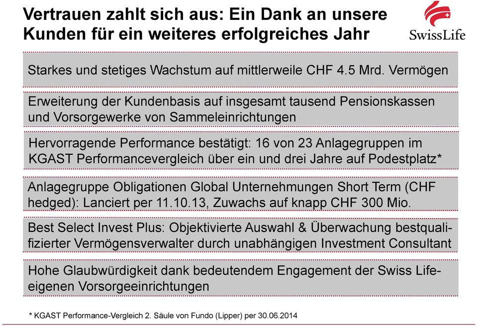 Performancevergleich über ein und drei Jahre auf Podestplatz* Anlagegruppe Obligationen Global Unternehmungen Short Term (CHF hedged): Lanciert per 11.10.13, Zuwachs auf knapp CHF 300 Mio.
