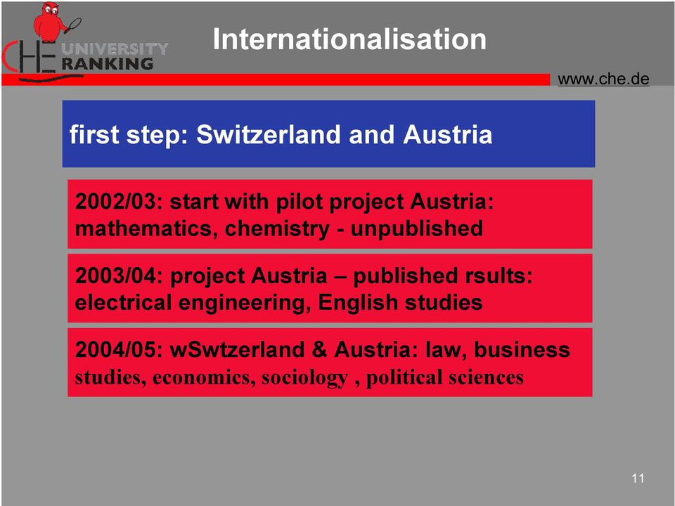 Austria published rsults: electrical engineering, English studies 2004/05:
