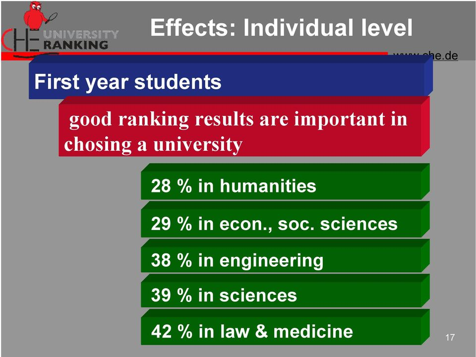 28 % in humanities 29 % in econ., soc.
