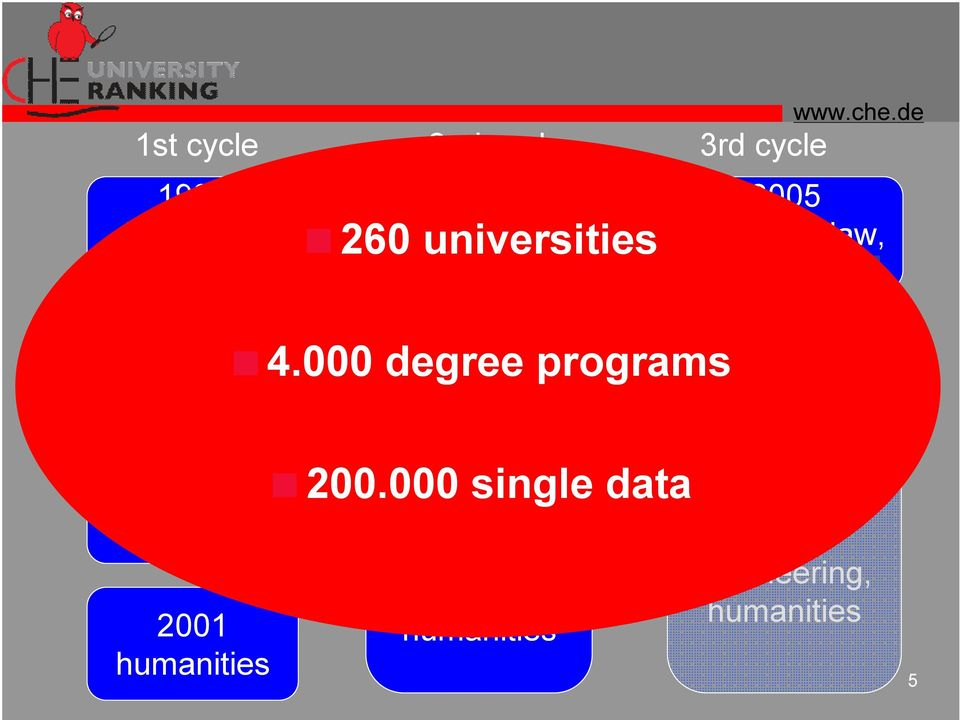 000 degree programs 2003 sciences, medicine more than 75 % of all students <200.