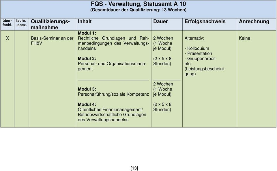 Organisationsmanagement 2 Wochen (1 Woche je Modul) (2 x 5 x 8 Alternativ: - Kolloquium - Präsentation - Gruppenarbeit etc.