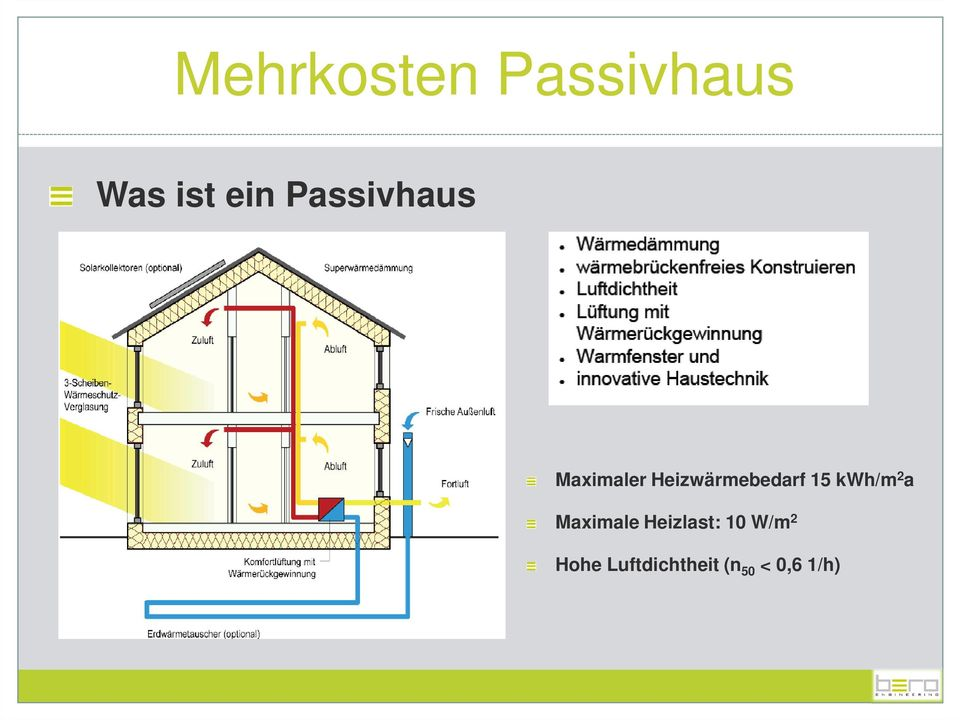 15 kwh/m 2 a Maximale Heizlast: 10