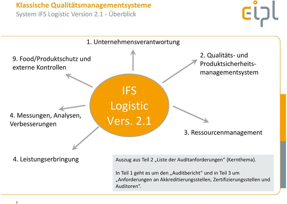 Qualitäts-und Produktsicherheitsmanagementsystem 3. Ressourcenmanagement 4.