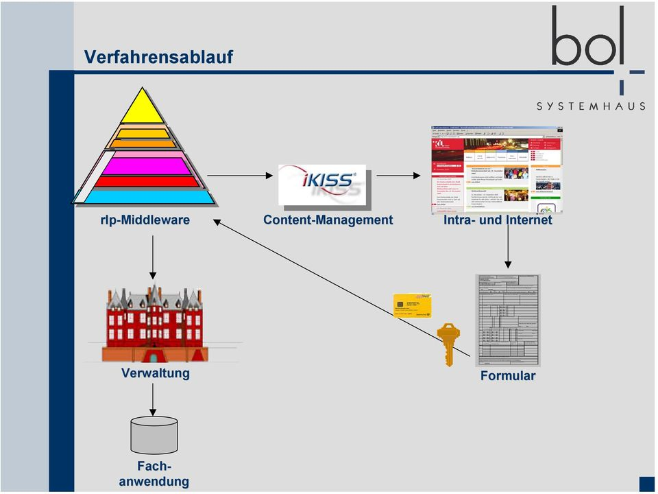 Content-Management Intra-