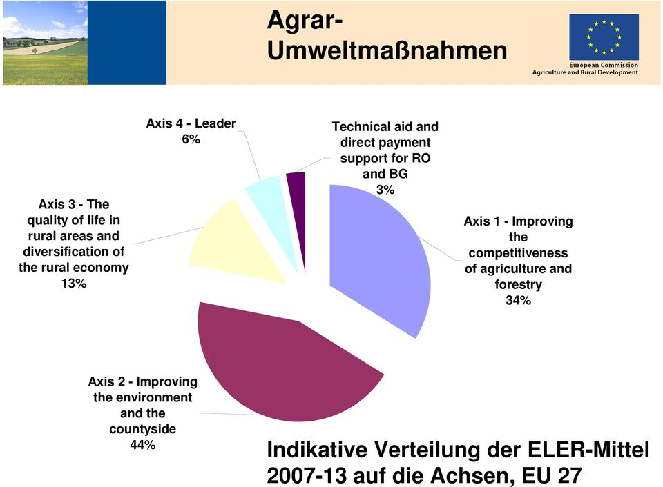 Improving the competitiveness of agriculture and forestry 34% Axis 2 - Improving the environment and