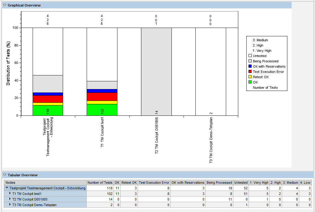 Standard Testworkbench Reporting Look&Feel SAP Solution Manager 7.