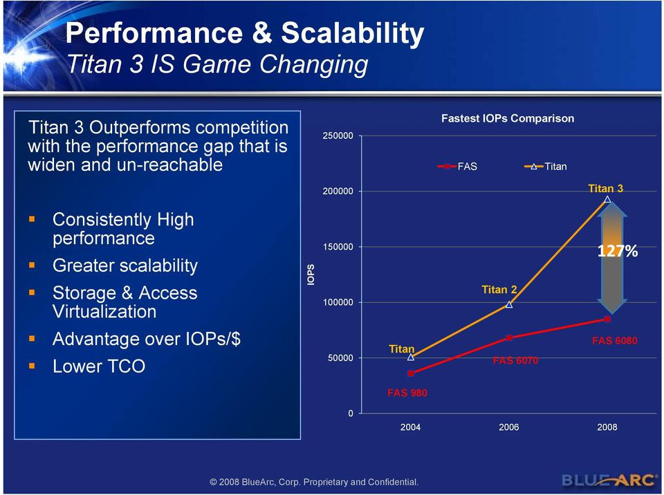 performance 150000 Greater scalability Storage & Access Virtualization Advantage over IOPs/$ Lower TCO IOPS