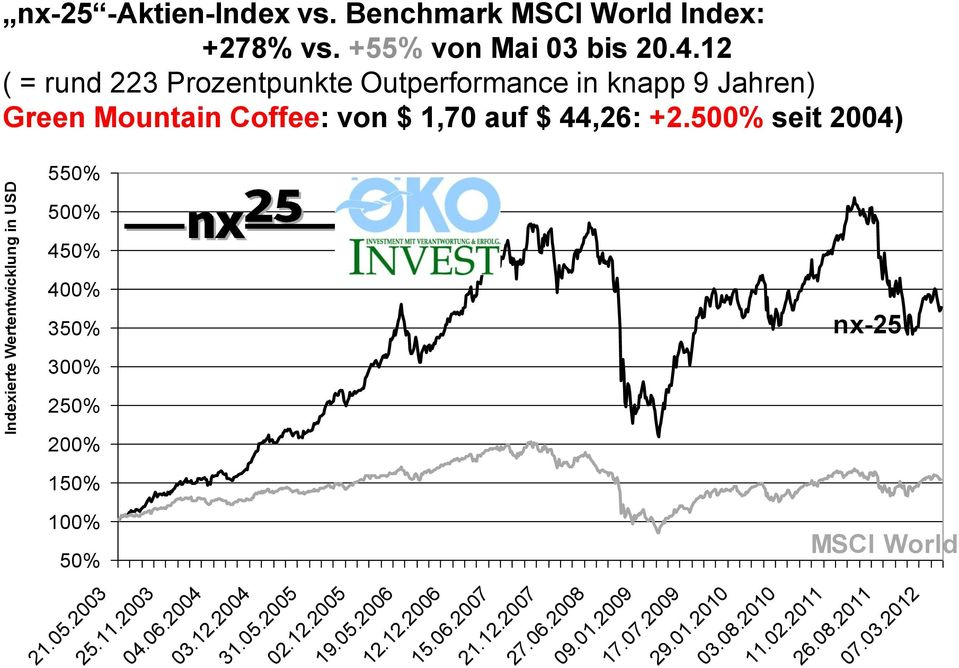 500% seit 2004) 550% 500% 450% 400% 350% nx-25 300% 250% 200% 150% 100% 50% MSCI World 21.05.2003 25.11.2003 04.06.2004 03.12.