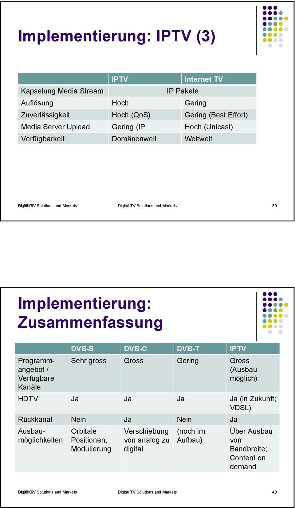 07 Digital TV Solutions and Markets Digital TV Solutions and Markets 39 Implementierung: Zusammenfassung Programmangebot / Verfügbare Kanäle DVB-S DVB-C DVB-T IPTV Sehr gross Gross