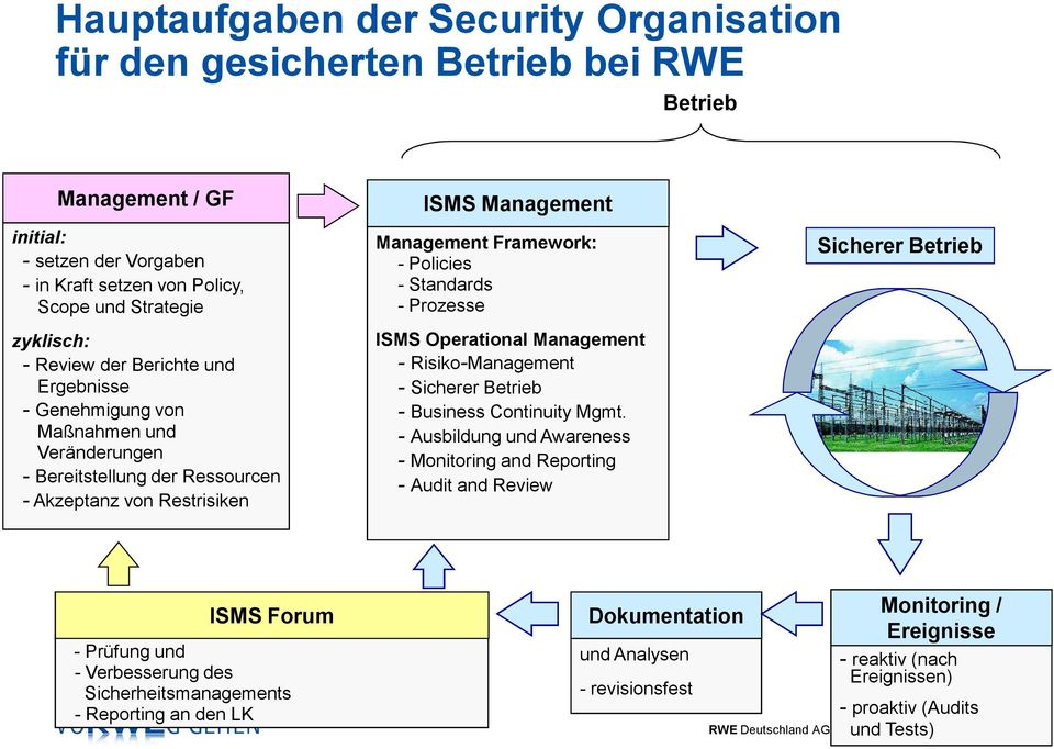 Prozesse ISMS Operational Management - Risiko-Management - Sicherer Betrieb - Business Continuity Mgmt.
