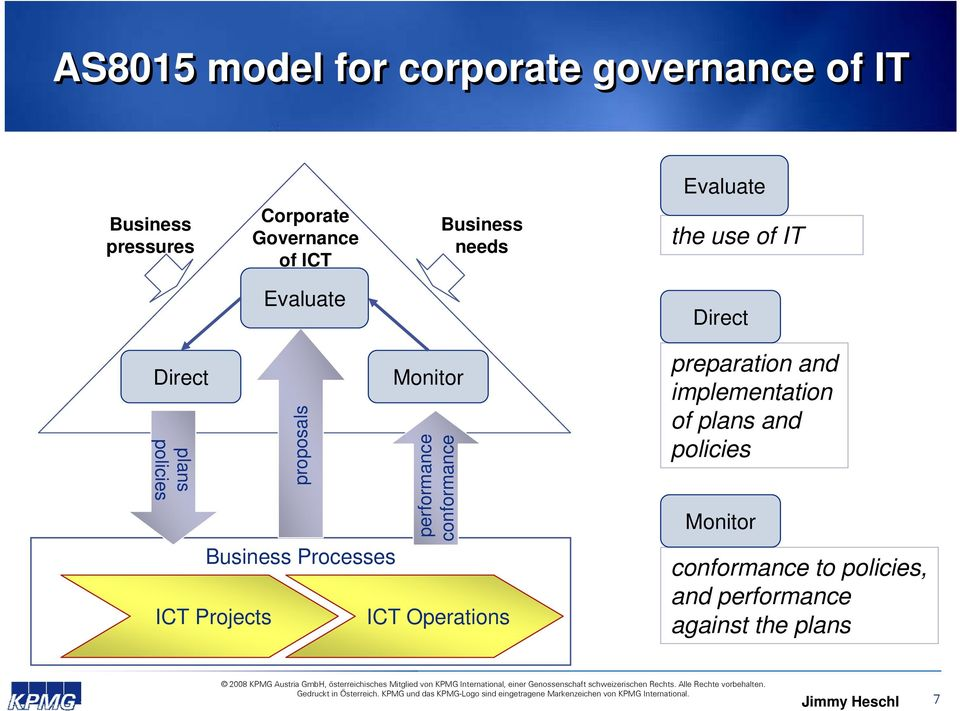 Projects proposals Monitor performance conformance ICT Operations preparation and implementation