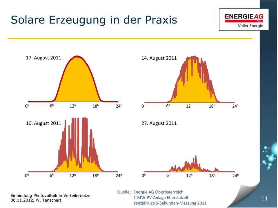 August 2011 Quelle: Energie AG Oberösterreich 1 MW PV