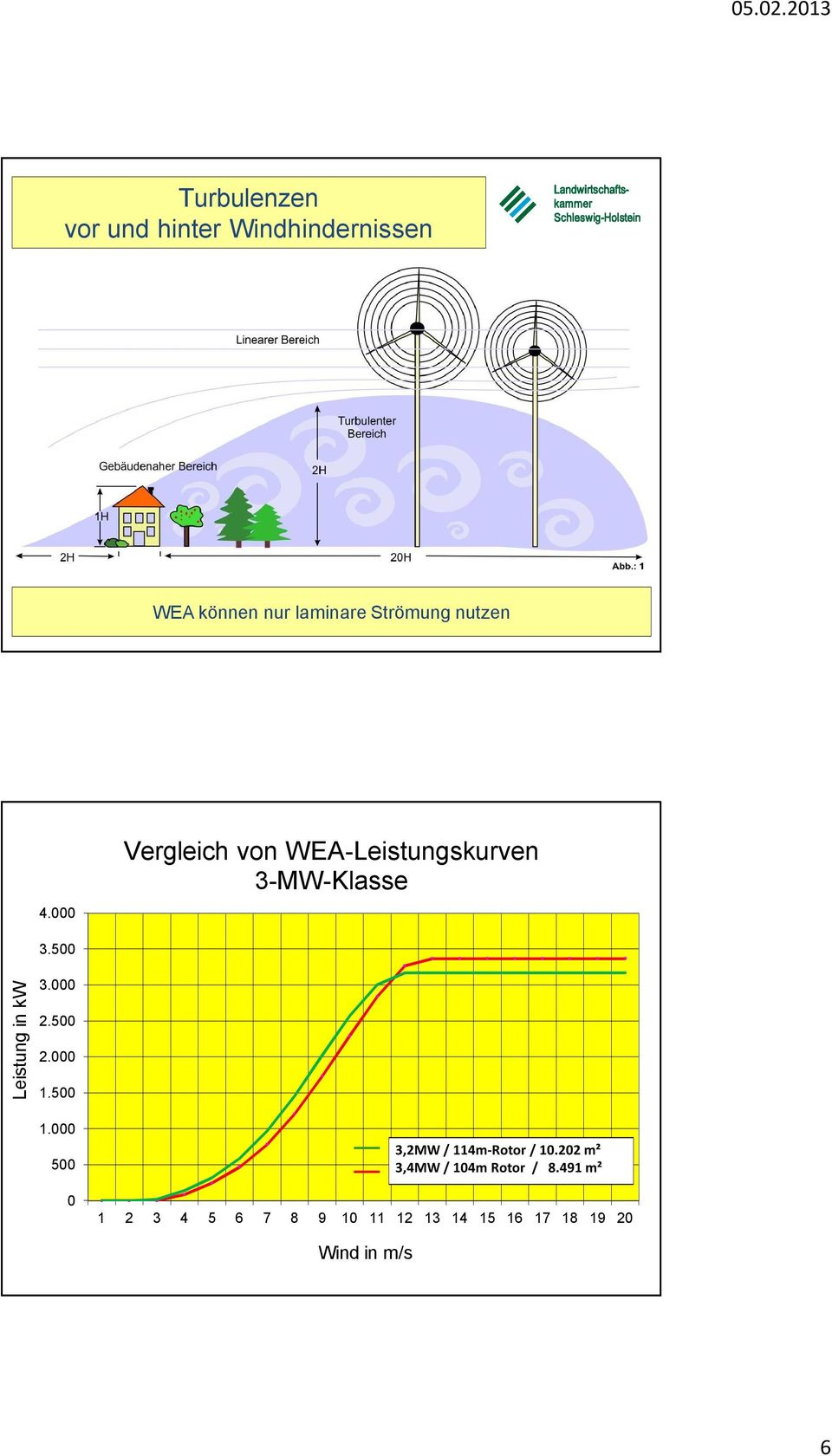 500 Leistung in kw 3.000 2.500 2.000 1.500 1.000 500 0 3,2MW / 114m-Rotor / 10.