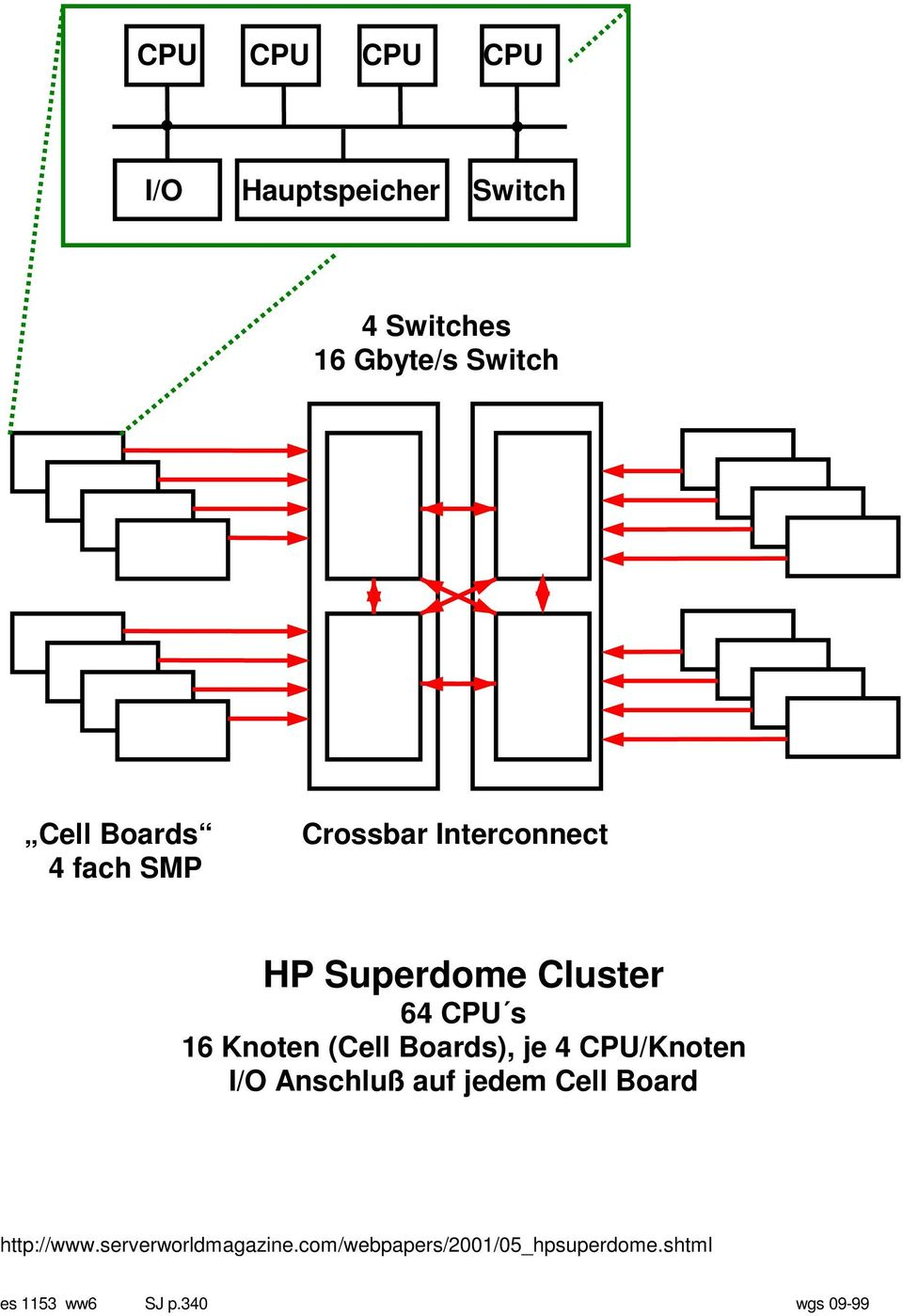 (Cell Boards), je 4 CPU/Knoten I/O Anschluß auf jedem Cell Board http://www.