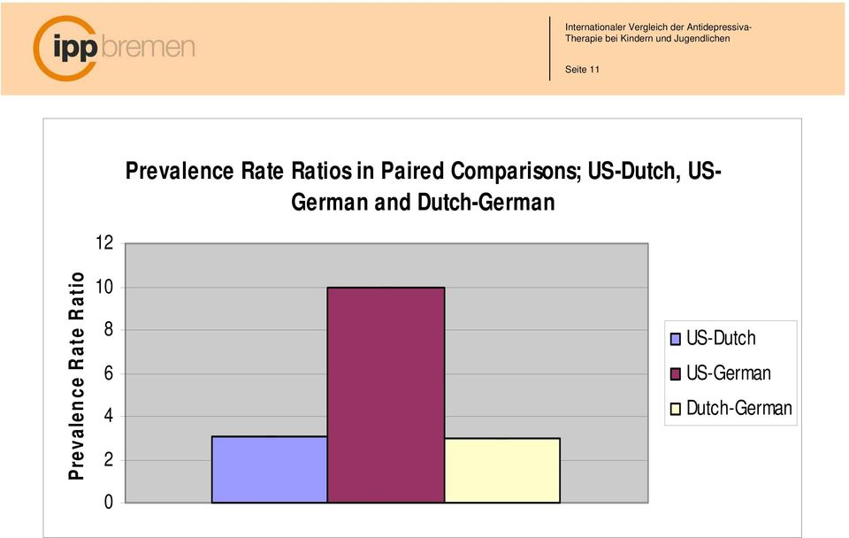 and Dutch-German Prevalence Rate Ratio