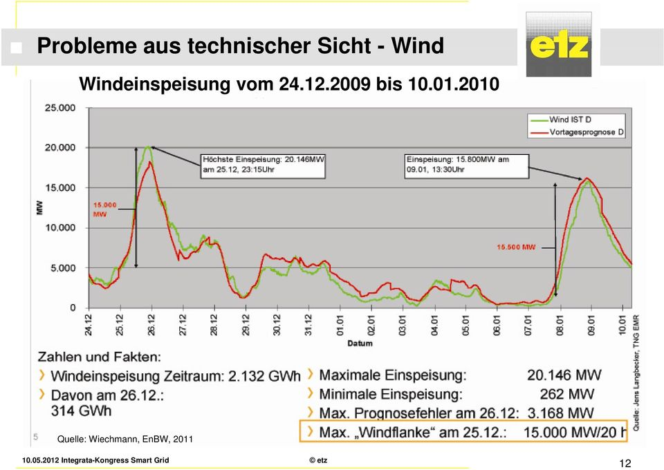 01.2010 Problemfeld Windkraft Grafik: