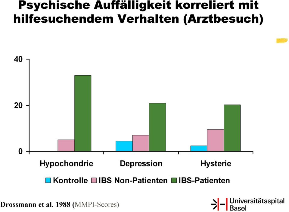 Hypochondrie Depression Hysterie Kontrolle IBS