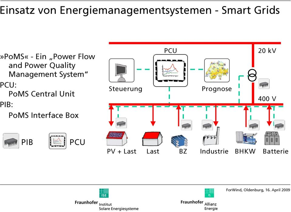 Central Unit PIB: PoMS Interface Box Steuerung PCU Prognose