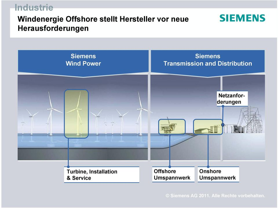 Transmission and Distribution Netzanforderungen
