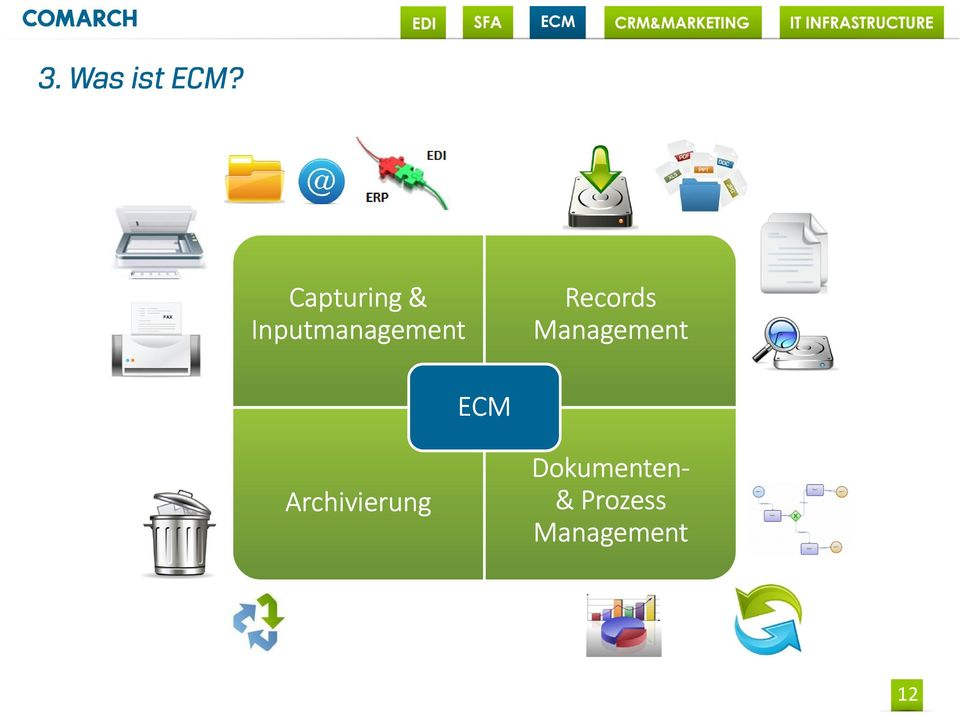 Records Management ECM